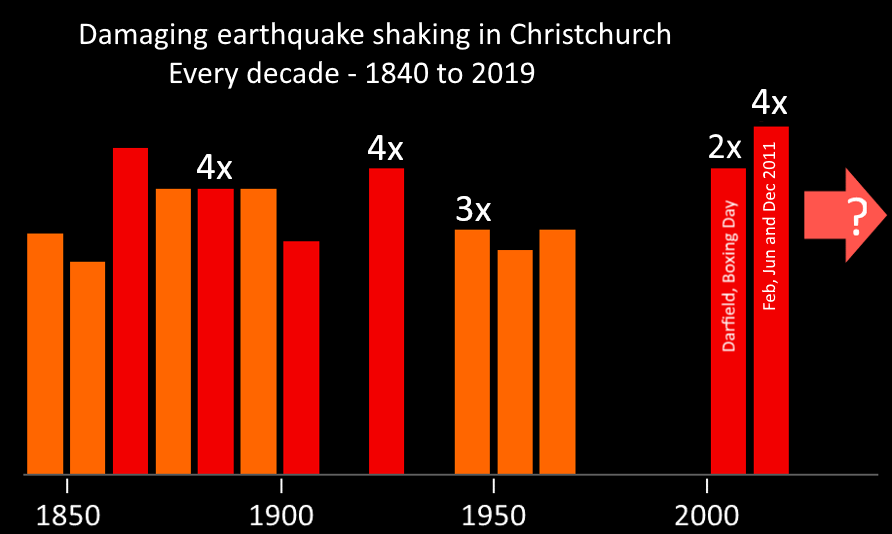 Damaging eq shaking in Chistchurch by decade